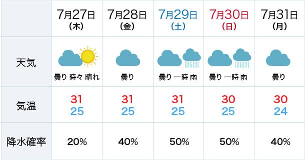 フジロック 天気